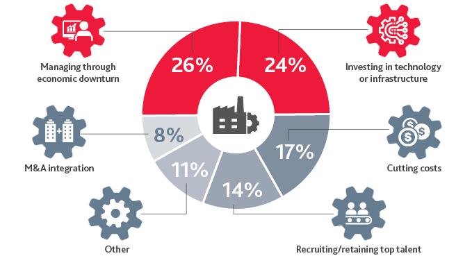 Manufacturing Priorities Survey 2021